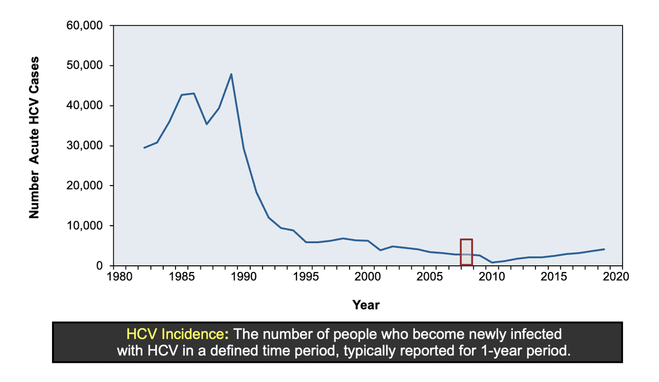 The HCV incidence refers to the number of people with new infection (acute HCV cases) reported over a specific period of time, typically a 1-year period. The HCV incidence rate is the number of infections per 100,000 persons in the group being described.<div>Illustration: David H. Spach, MD</div>