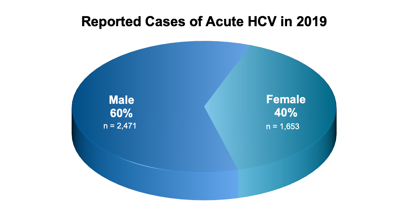 <div>Source: Centers for Disease Control and Prevention (CDC). Viral Hepatitis Statistics and Surveillance—United States, 2018. Published July 2020..</div>