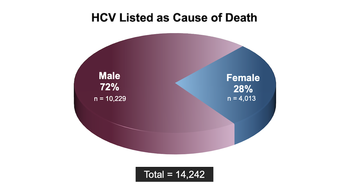 <div>Source: Centers for Disease Control and Prevention (CDC). Viral Hepatitis Statistics and Surveillance—United States, 2018. Published July 2020.</div>