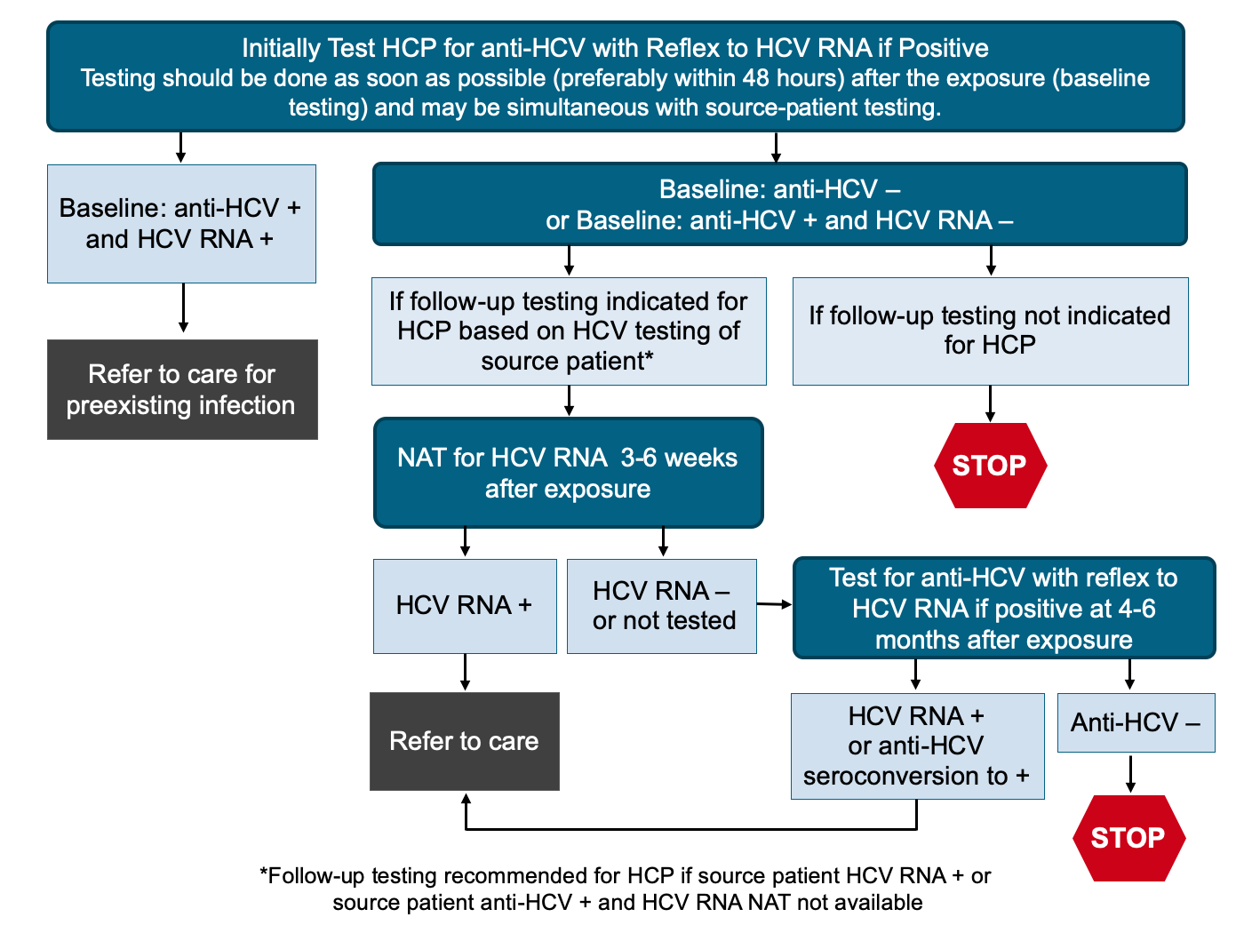 *Baseline testing of HCP for anti-HCV with reflex to a NAT for HCV RNA if positive should be done as soon as possible (preferably within 48 hours) after the exposure and may be simultaneous with source-patient testing.<div>Source: Moorman AC, de Perio MA, Goldschmidt R, et al. Testing and Clinical Management of Health Care Personnel Potentially Exposed to Hepatitis C Virus - CDC Guidance, United States, 2020. MMWR Recomm Rep. 2020;69:1-8.</div>