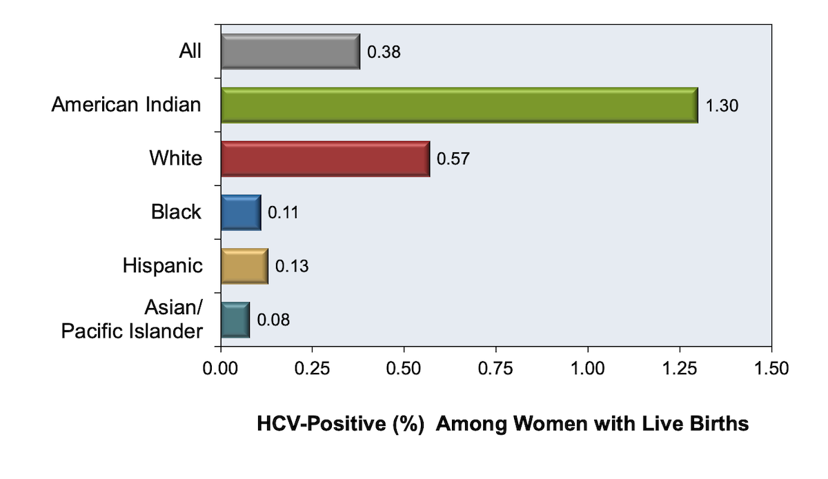 <div>Source: Schillie SF, Canary L, Koneru A, et al. Hepatitis C Virus in Women of Childbearing Age, Pregnant Women, and Children. Am J Prev Med. 2018;55:633-41.</div>