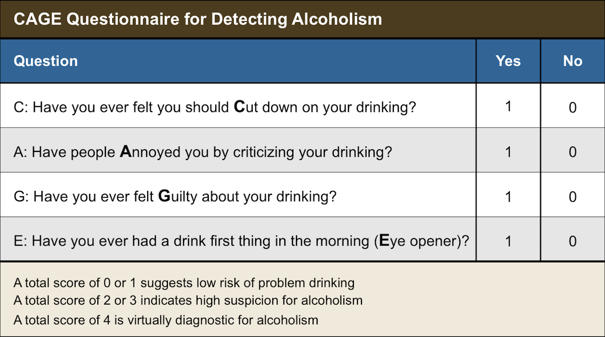 The CAGE Questionnaire is a simple 4-question screening tool.  The acronym CAGE is derived from the question evaluation of Cutting down, Annoyance by criticism, Guilty feeling, and Eye-openers.<div>Source: Ewing JA. Detecting alcoholism. The CAGE questionnaire. JAMA. 198412;252:1905-7.</div>