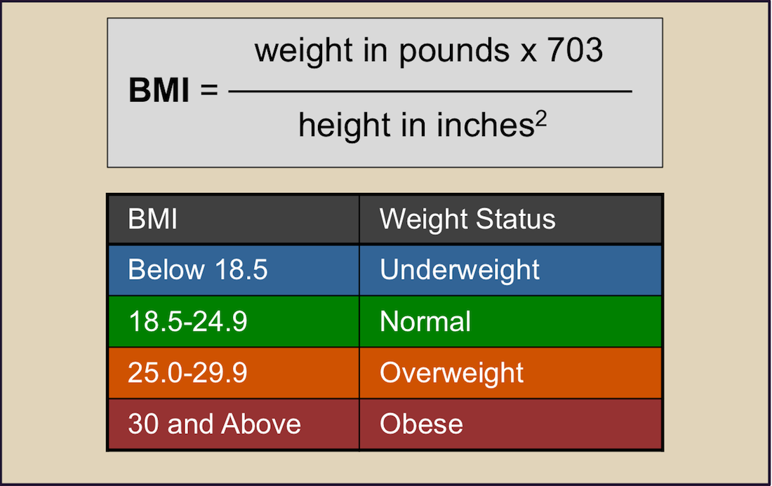 Body Mass Index (BMI) represents a number calculated based on a person's weight and height and it provides a good rough estimate of a person's body fat. The BMI may overestimate body fat in athletes and underestimate body fat in older persons, or individuals who have lost significant muscle.<div>Source: National Heart Lung and Blood Institute</div>