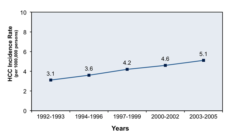 From 1992-2005, the age-adjusted rates of HCC have steadily increased, primarily due to increases in hepatitis C-related HCC.<div>Source: Altekruse SF, McGlynn KA, Reichman ME. Hepatocellular carcinoma incidence, mortality, and survival trends in the United States from 1975 to 2005. J Clin Oncol. 2009;27:1485-91.</div>