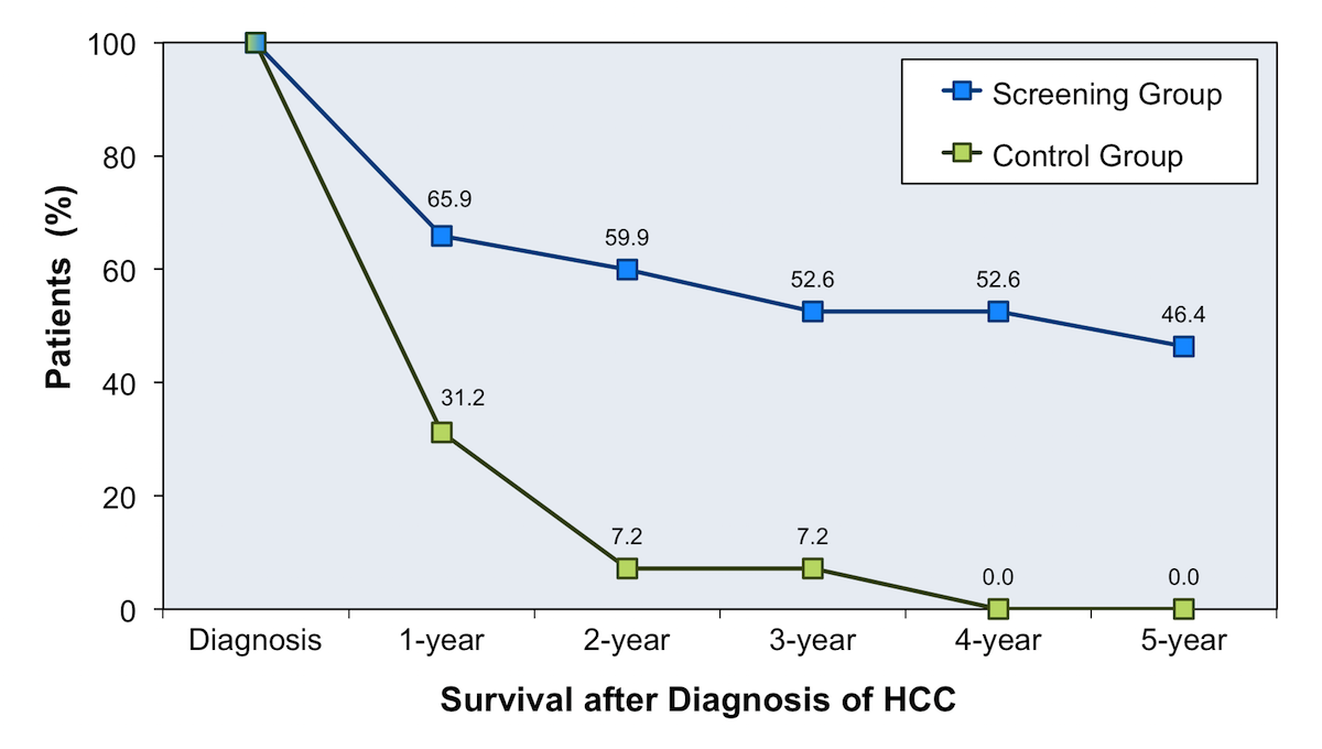 In this trial, patients with chronic viral hepatitis who underwent screening for HCC had improved survival after the diagnosis of HCC when compared with the control group that did not receive screening for HCC.<div>Source: Zhang BH, Yang BH, Tang ZY. Randomized controlled trial of screening for hepatocellular carcinoma. J Cancer Res Clin Oncol. 2004;130:417-22.</div>