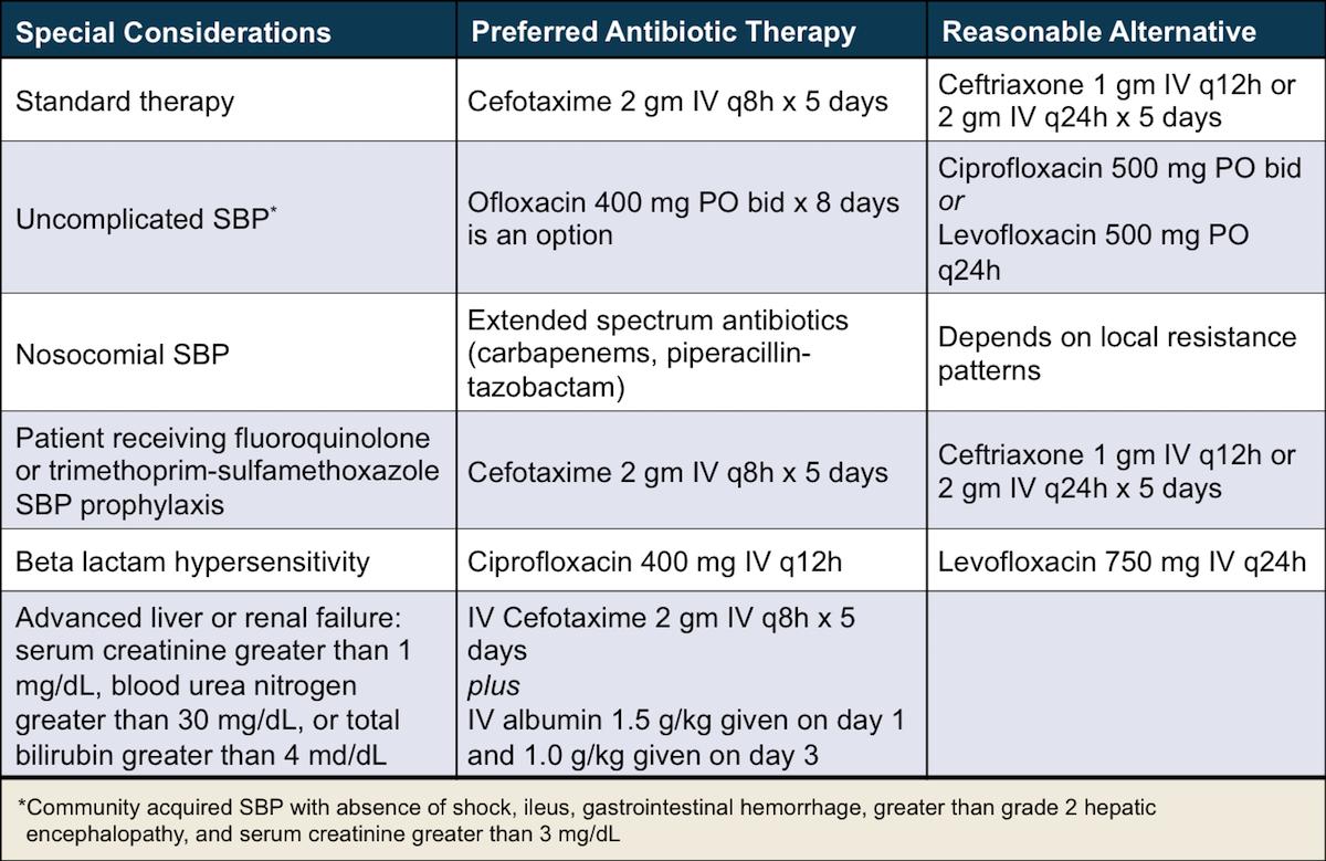 How to treat acute prostatitis