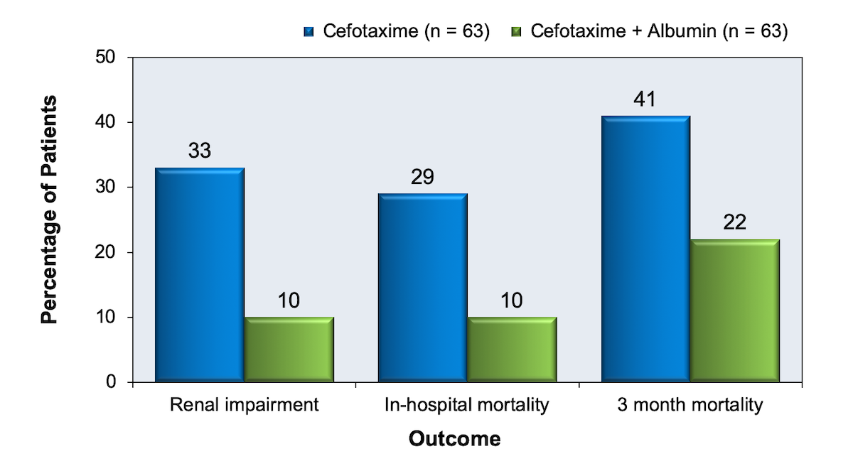 This graphic shows that the addition of albumin to cefotaxime clearly prevented renal impairment and improved mortality  when compared with cefotaxime alone. p values: renal impairment p=0.002, in-hospital mortality p=0.01, 3 month mortality p=0.03<div>Source: Sort P, Navasa M, Arroyo V, et al. Effect of intravenous albumin on renal impairment and mortality in patients with cirrhosis and spontaneous bacterial peritonitis.  N Engl J Med. 1999;341:403-9.</div>