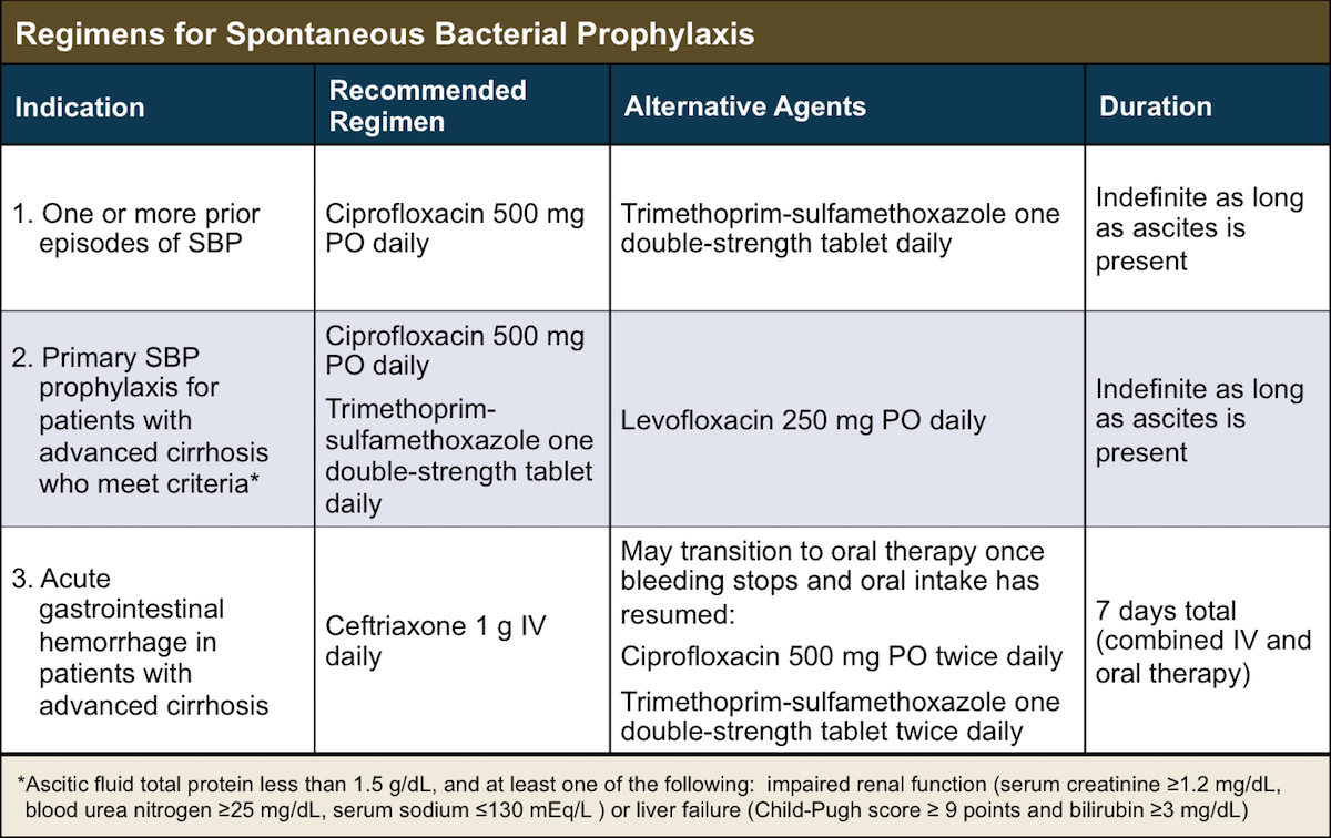 Norfloxacin vs ciprofloxacin sbp