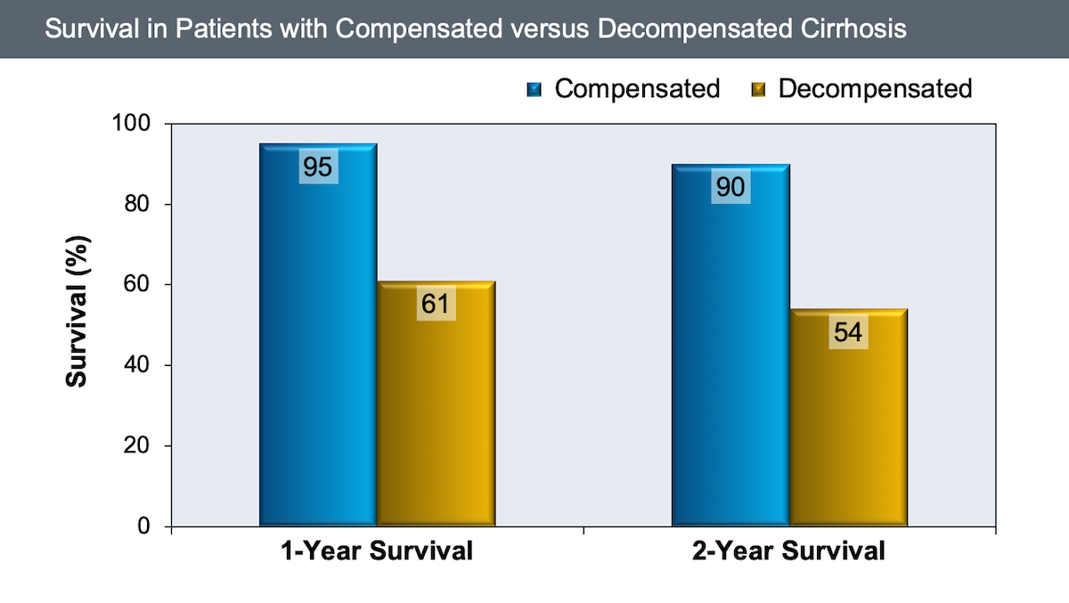 This graph shows the markedly poorer survival in patients with decompensated cirrhosis when compared with those who have compensated cirrhosis.<div>Source: D'Amico G, Garcia-Tsao G, Pagliaro L. Natural history and prognostic indicators of survival in cirrhosis: a systematic review of 118 studies. J Hepatol. 2006;44:217-31.</div>
