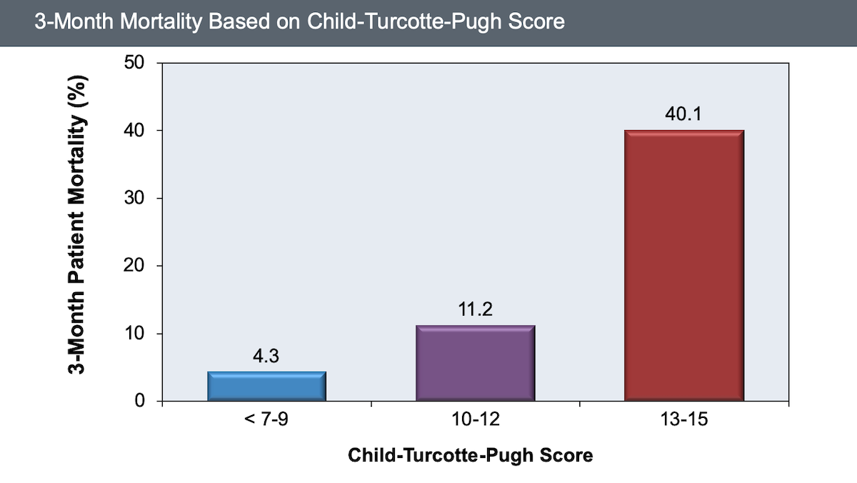 Patients with higher baseline Child-Turcotte-Pugh scores have a marked increase in risk of death at 3 months than those with lower Child-Turcotte-Pugh scores.<div>Source: Wiesner R, Edwards E, Freeman R, et al. Model for end-stage liver disease (MELD) and allocation of donor livers. Gastroenterology. 2003;124:91-6.</div>