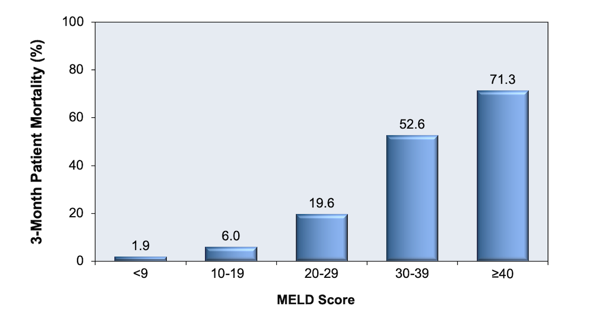 This graphic shows that with each 10-point increase in MELD score the 3-month mortality goes up significantly. Patients with a MELD score greater than 30 have a 3-month mortality that exceeds 50%.<div>Source: Wiesner R, Edwards E, Freeman R, et al. Model for end-stage liver disease (MELD) and allocation of donor livers. Gastroenterology. 2003;124:91-6.</div>
