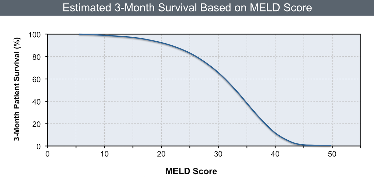 This graphic shows the relationship of baseline MELD score and survival at 3 months. As the MELD score exceeds 15, the survival declines dramatically.<div>Source: Wiesner R, Edwards E, Freeman R, et al. Model for end-stage liver disease (MELD) and allocation of donor livers. Gastroenterology. 2003;124:91-6.</div>